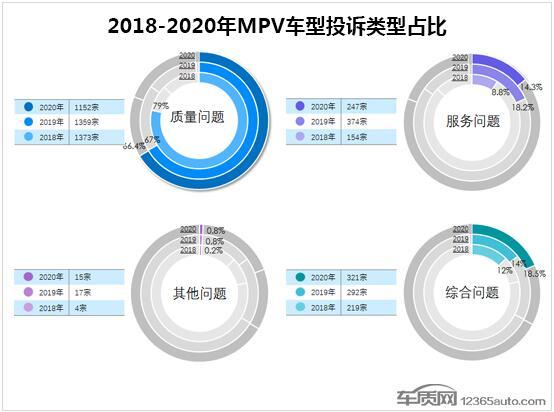 2020年度国内MPV车型投诉排行榜 宝骏730第一