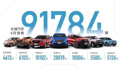 坦克品牌独立 新车集聚释放 长城汽车1-4月销量同比大涨86%