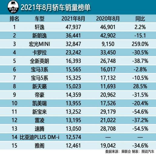 2021年8月轿车销量排行榜 比亚迪宋首次进榜
