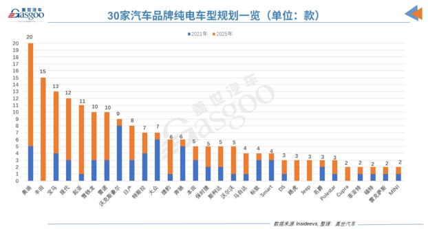 """30家汽车品牌的纯电野心:奥迪最""""狂野"""",丰田竟也不赖?"""