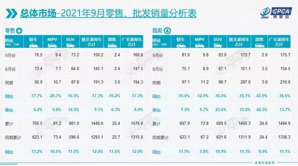 9月新能源乘用车批发35.5万辆 特斯拉中国批发5.6万辆