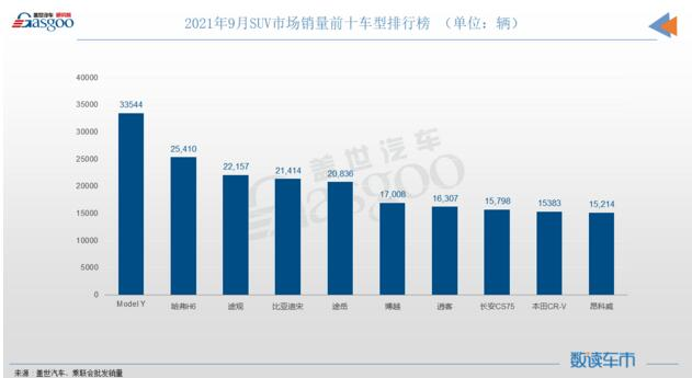 9月SUV销量排行榜:Model Y登顶,长安CS75降至第八